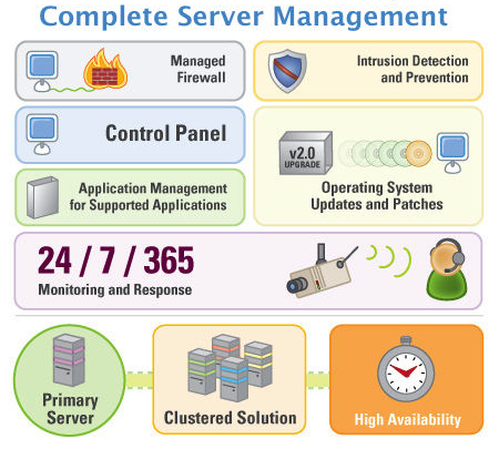 Complete Server Management