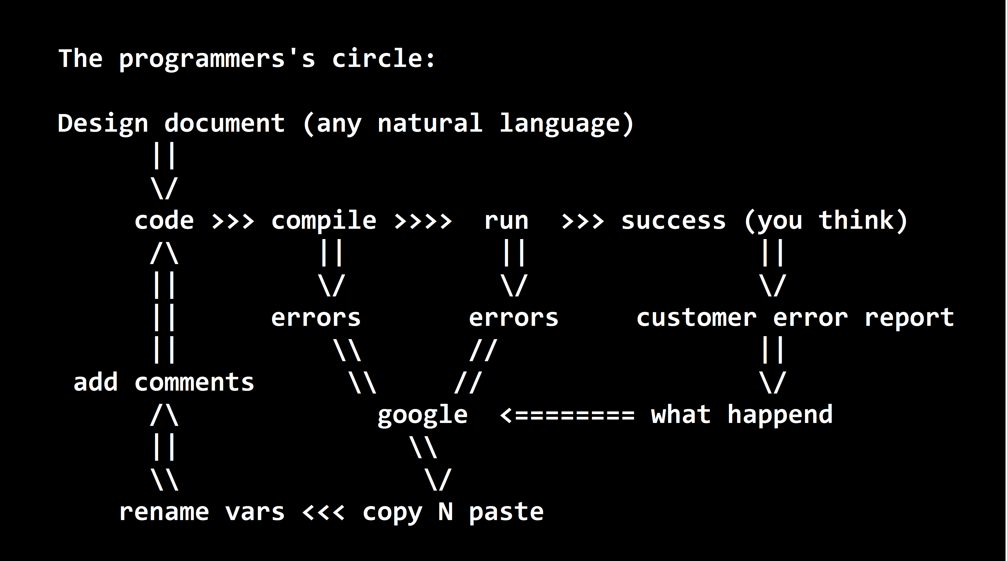 Programmers-Circle
